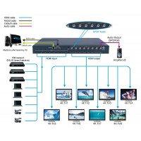 Матричный переключатель HDMI 2.0, 8x8 (4K@60hz)