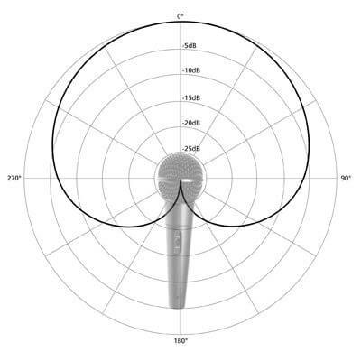 Кардиоидная диаграмму захвата звука 2