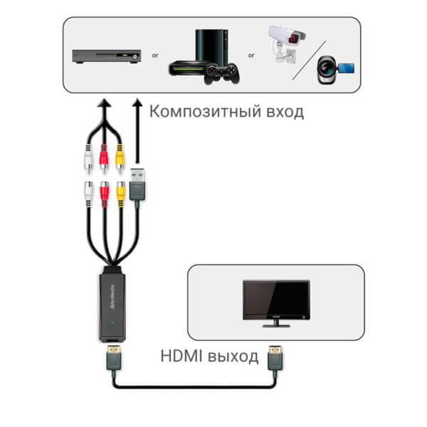 Подключение AVerMedia ET111