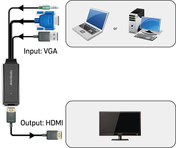 Подключение AVerMedia ET110