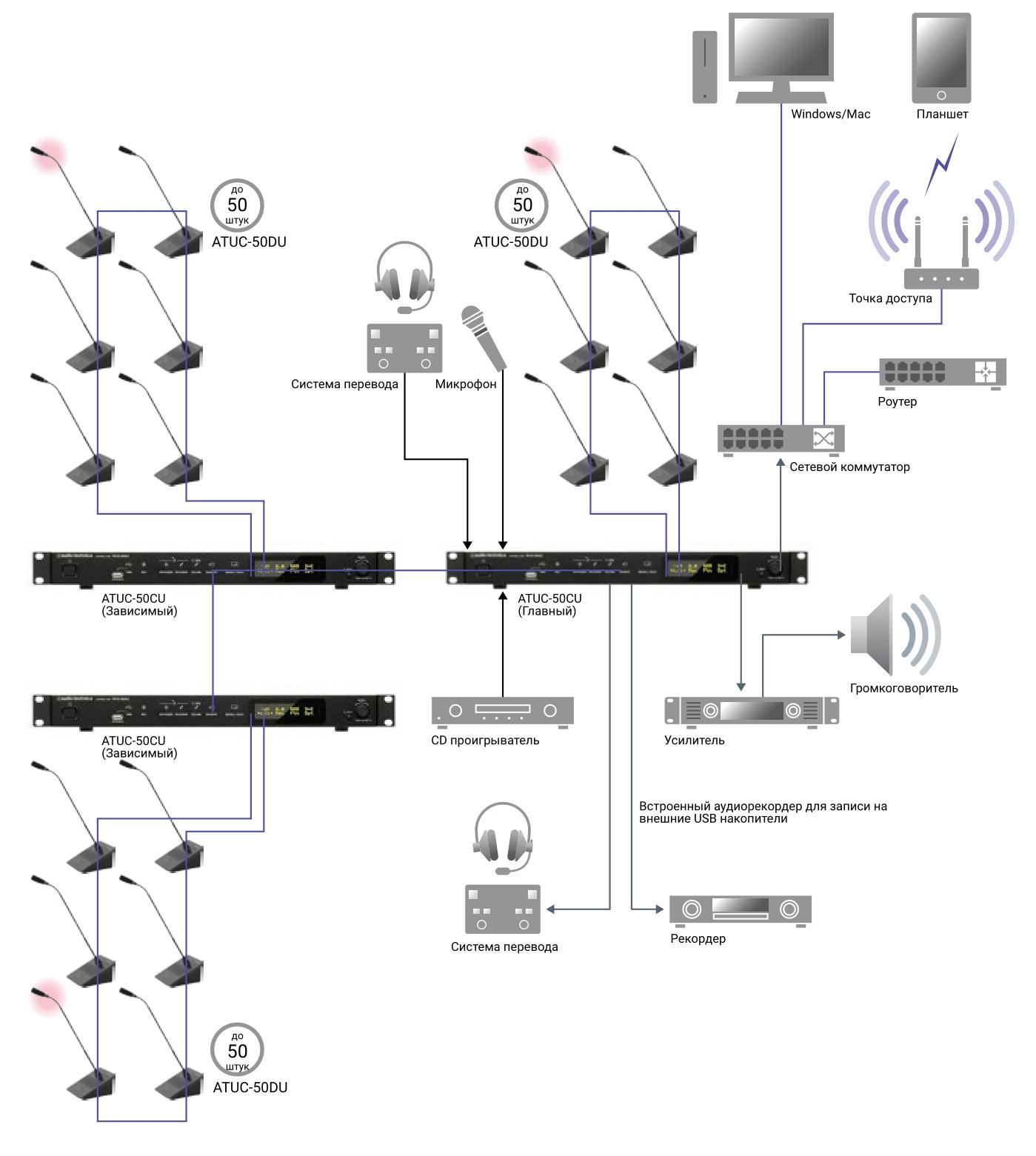 Блок управления Audio-Technica ATUC-50CU_1