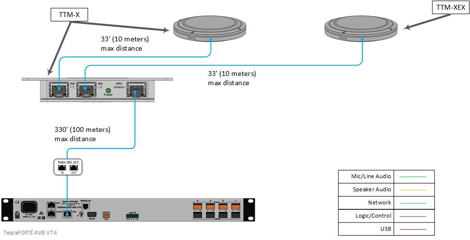 Топология подключения устройств Biamp