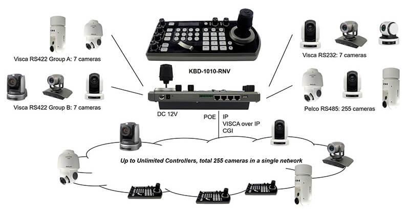 Пульт управления PTZ камерами Bolin KBD-1010