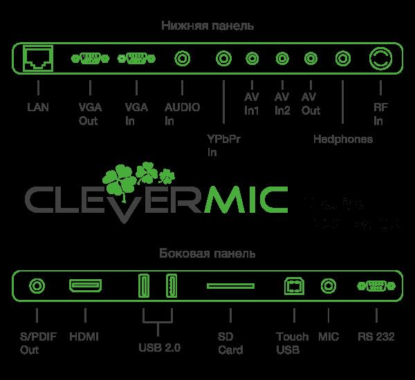 Интерфейсы интерактивной панели CleverMic