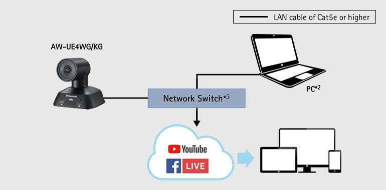 Трансляция для CDN при помощи PTZ камеры Panasonic AW-UE4 (4K UHD, 4x, USB-C)