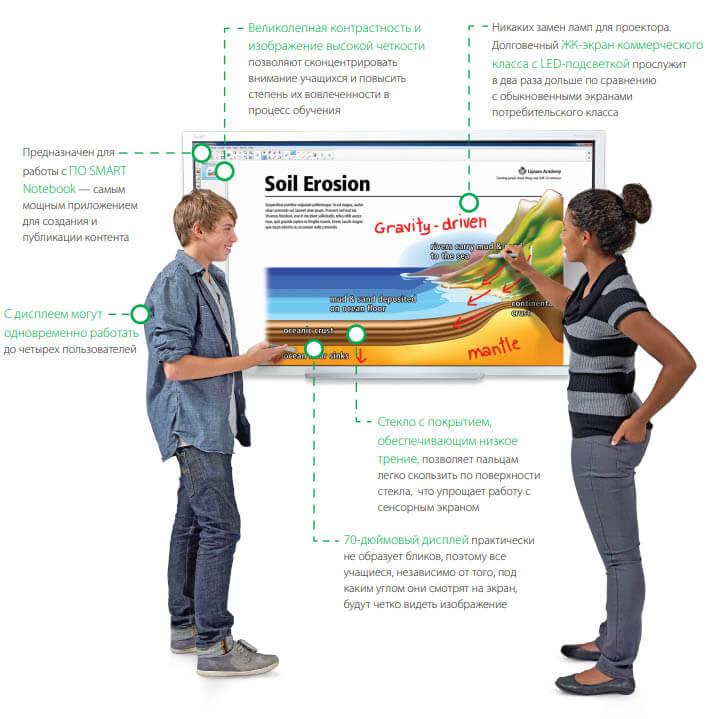 Интерактивная доска SMART Board E70