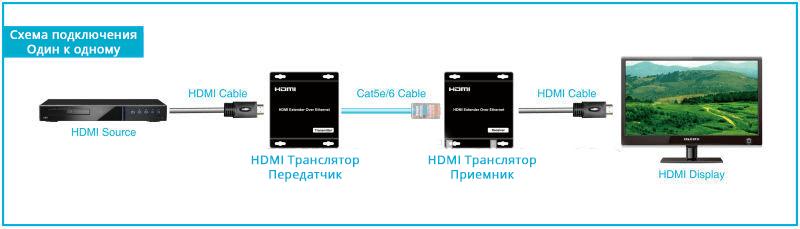 Схема подключения HDMI транслятора одни к одному