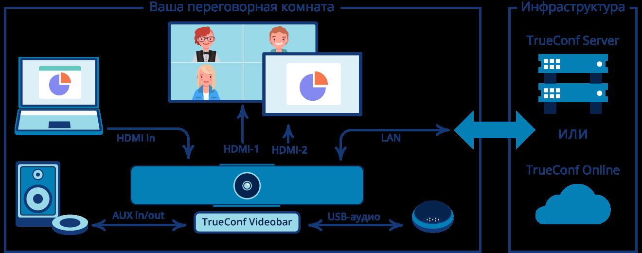 Схема подключения TrueConf Videobar