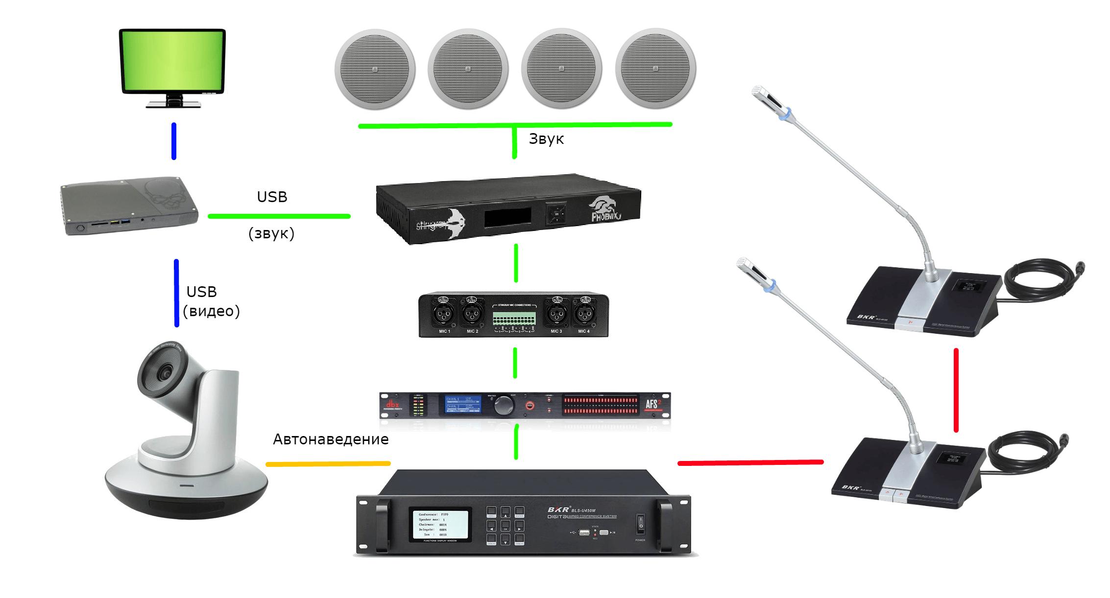 Комплект UnitKit Autotracking wired PRO _1