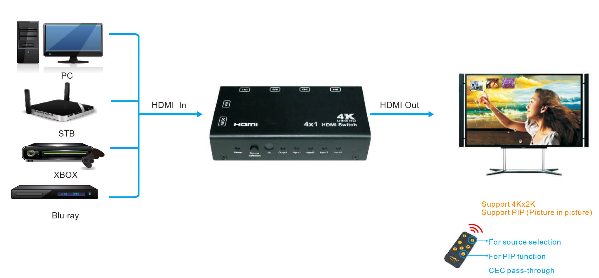HDMI 4x1 свитч схема подключения