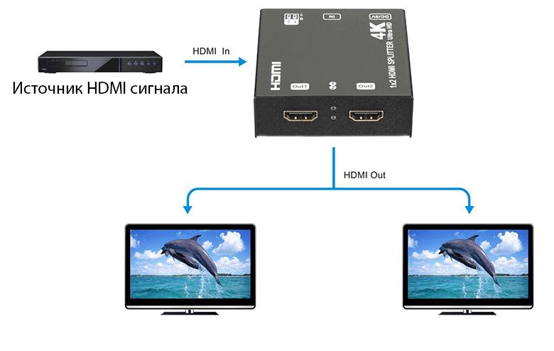 Схема подключения HDMI сплиттера