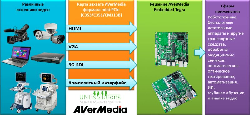 Карта захвата видео AVerMedia Quad SD Mini-PCIe Capture Card C351