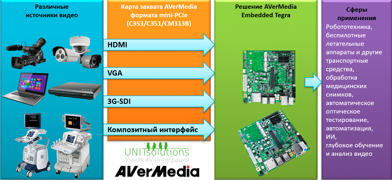 Карта захвата видео AVerMedia Mini PCI-e HW Encode Capture Card with